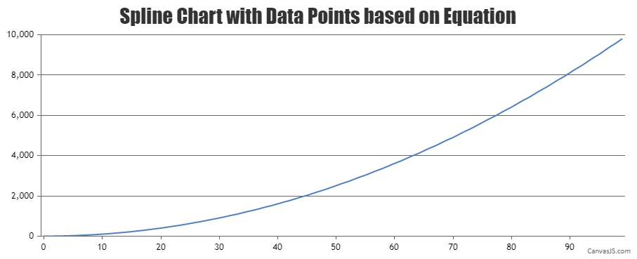 Chart with dataPoints from equation