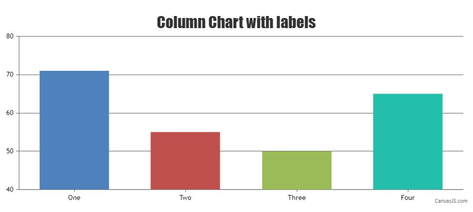 column chart with labels