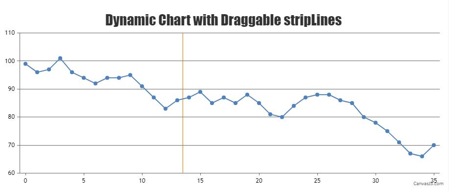 Dynamic chart with draggable stripLine