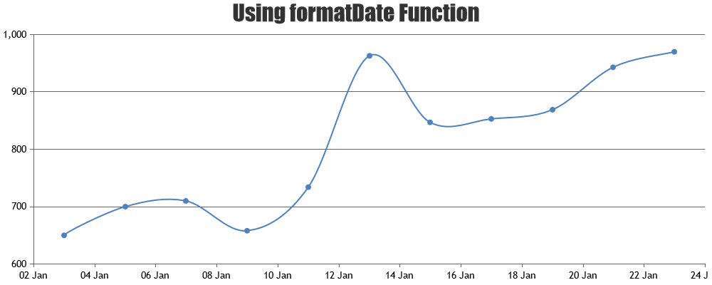formatting date time axis