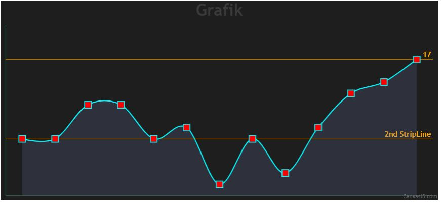 two strip lines in a dynamic chart