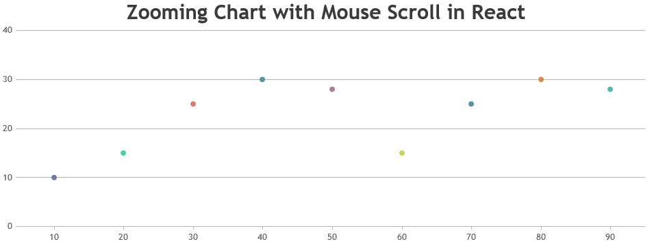 Zooming using mouse wheel in React