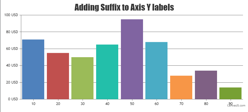 adding suffix to y-axis labels
