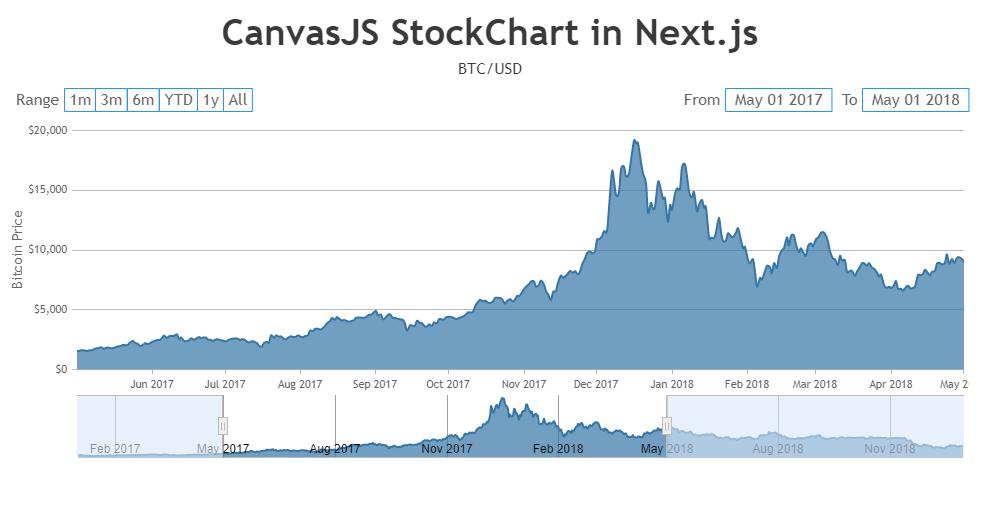 CanvasJS StockChart in Next.js