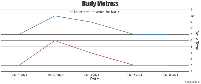 Chart with scaleBreak