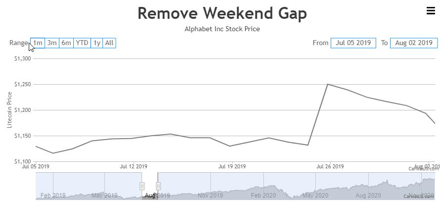 removing weekend gap using ScaleBreaks