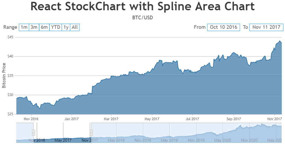 Sorting data in React StockChart
