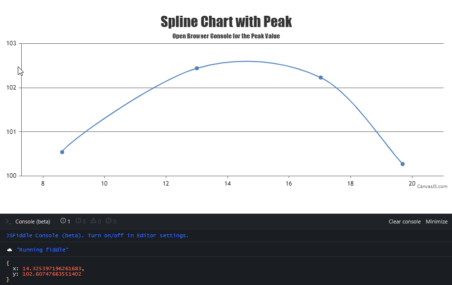 spline chart with peak values
