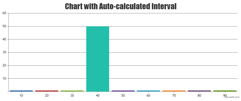 Chart with auto-calculated interval