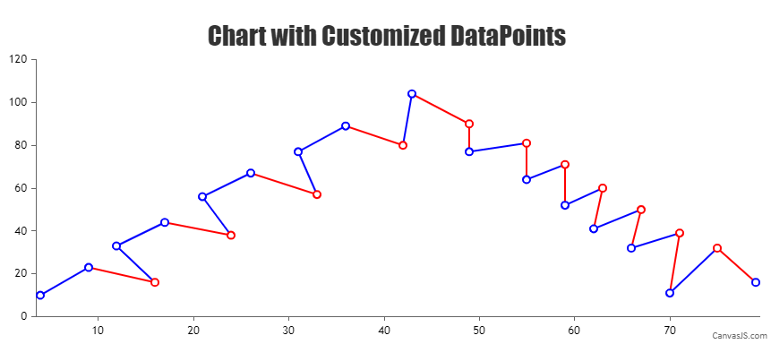 Chart with customized dataPoints