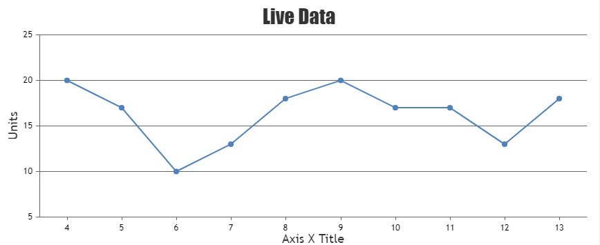 Chart with live data