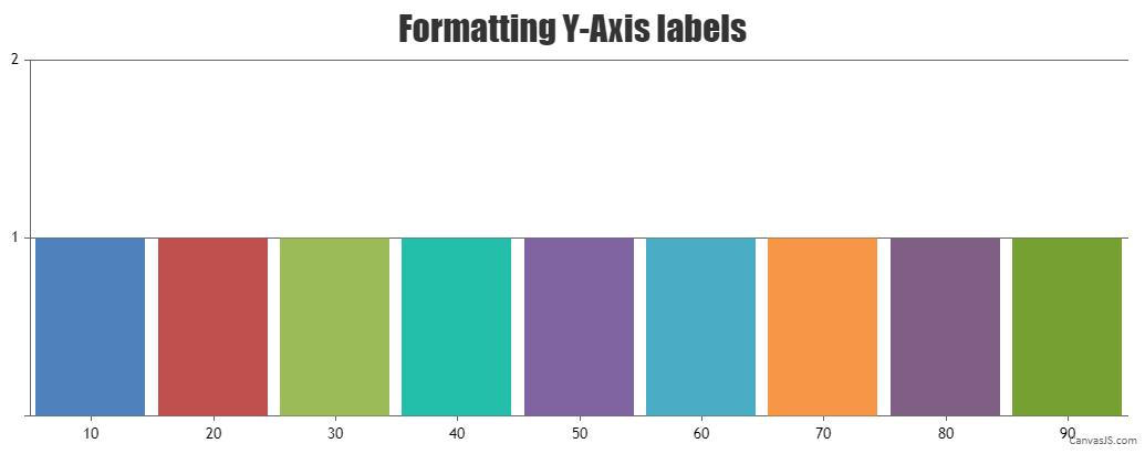 Formatting y-axis labels