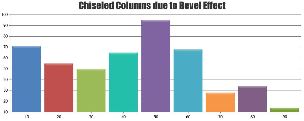 JavaScript Column Chart - Bevel / Chisel Effect