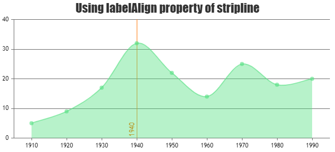 labelAlign property in Striplines
