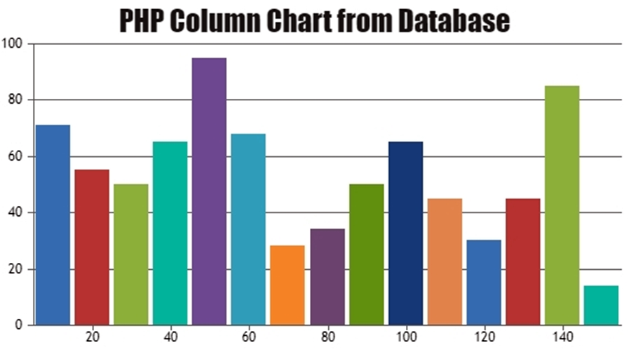 PHP Chart with Data from Database