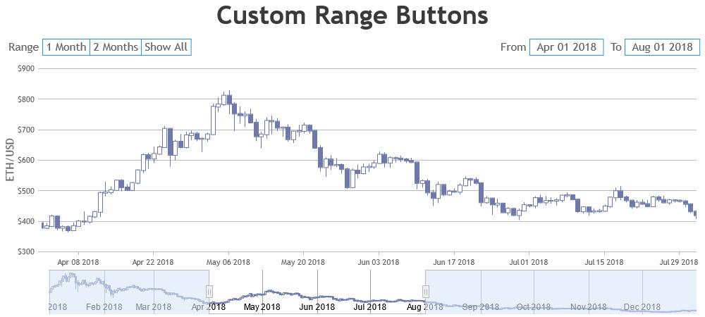 StockChart with Custom Range Buttons