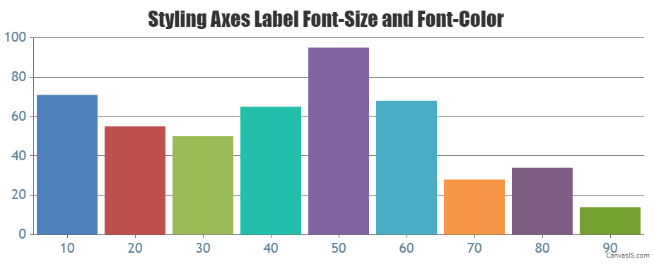 Styling Axes Label Font-size and Font-color