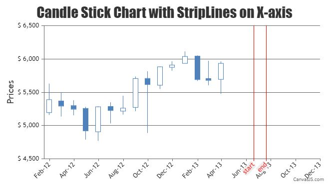 JavaScript Candlestick Chart with StripLine on X-axis
