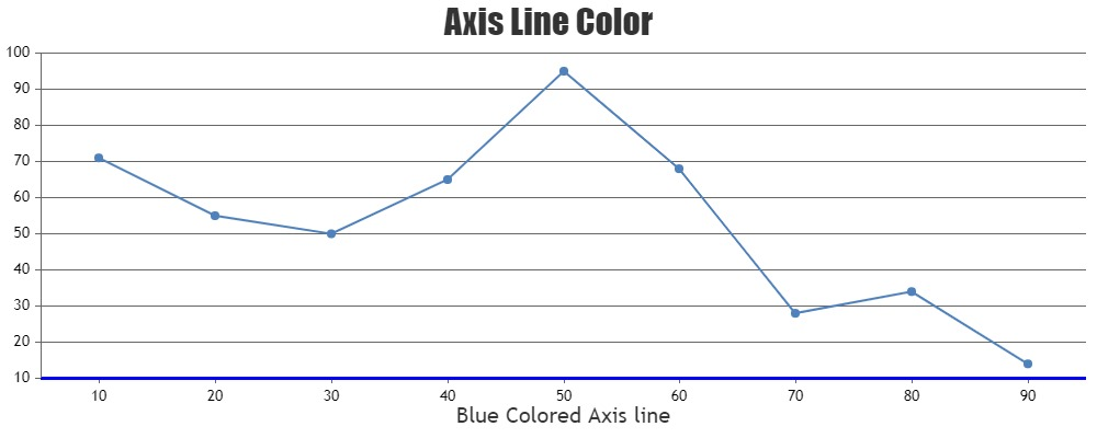 Chart with Axis Line Color