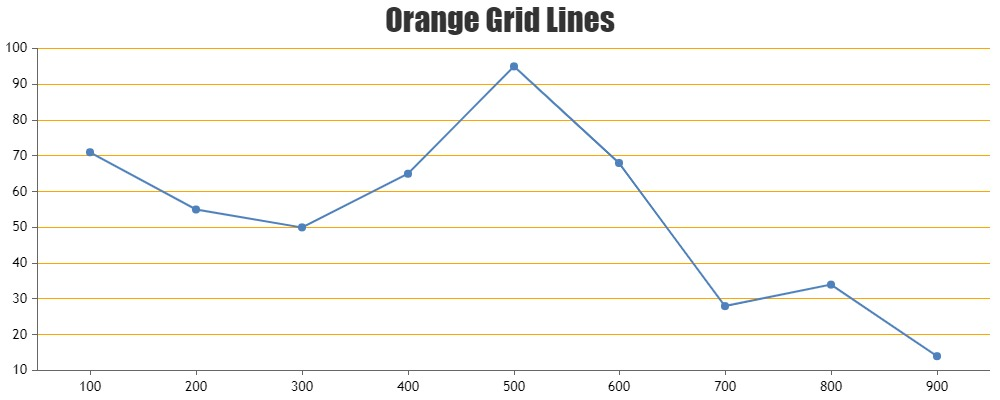 Chart with Axis Y Grid Color