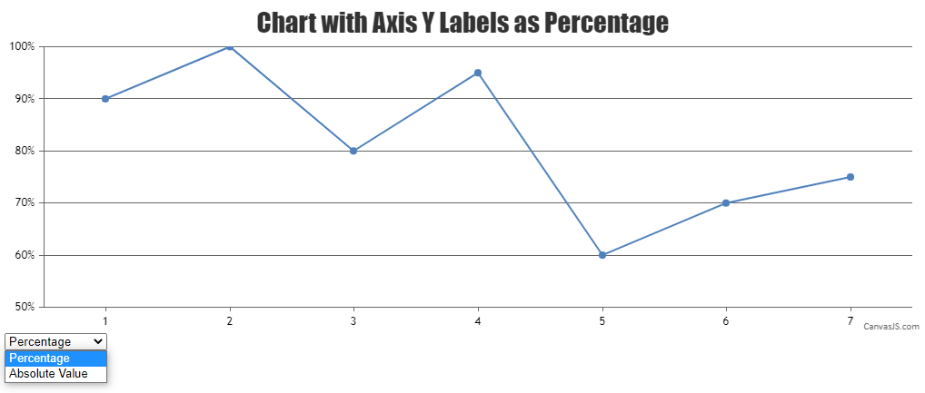 Chart with Axis Y Labels as Percentage