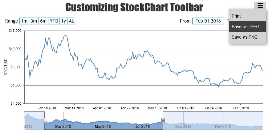 JavaScript StockChart Toolbar