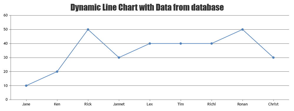 PHP Dynamic Chart with Data from MySQL Database