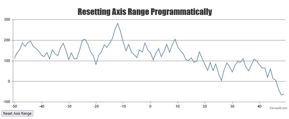 Reset Axis Range Programmatically