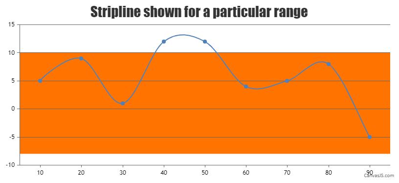 stripline shown for a particular range