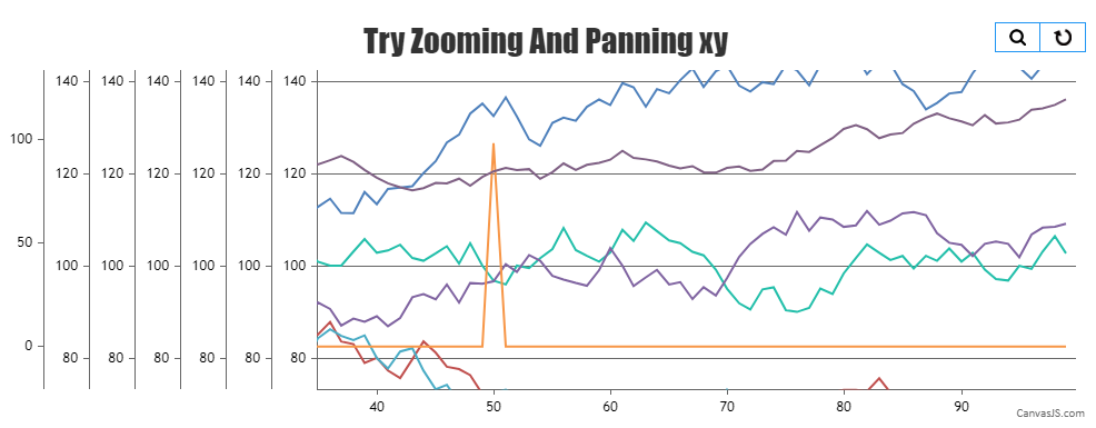 Zooming with multiple Y-Axis