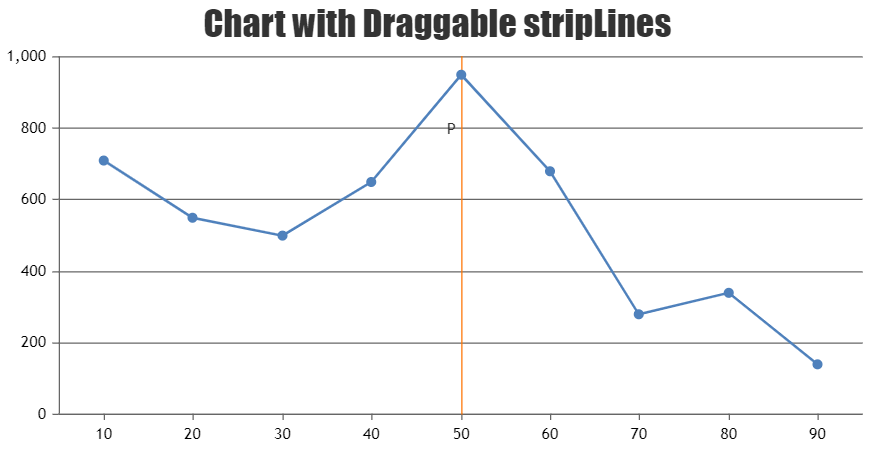 Chart with Draggable StripLines