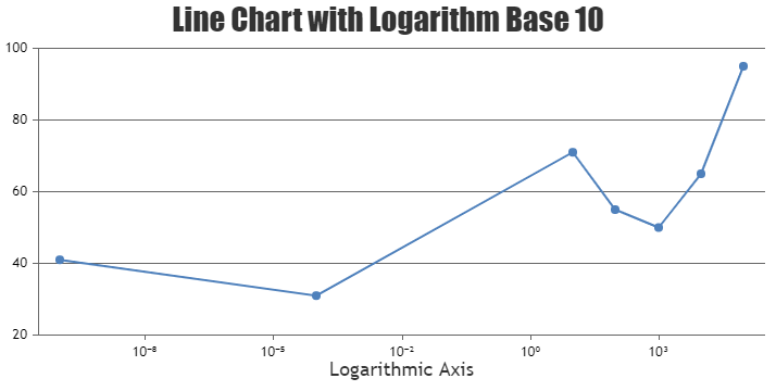 Display negative power values in x-Axis labels