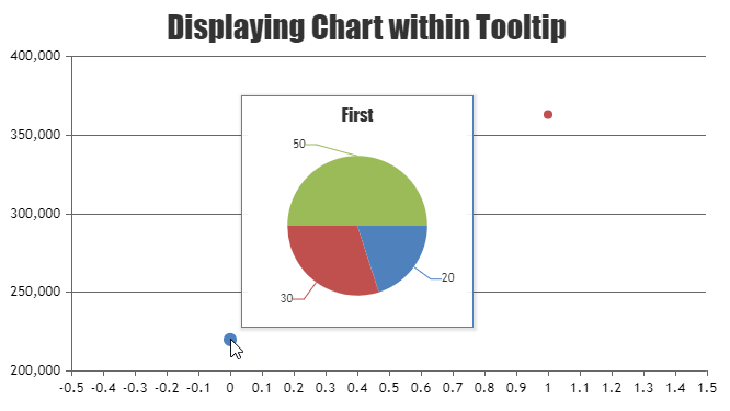 Displaying pie chart within tooltip