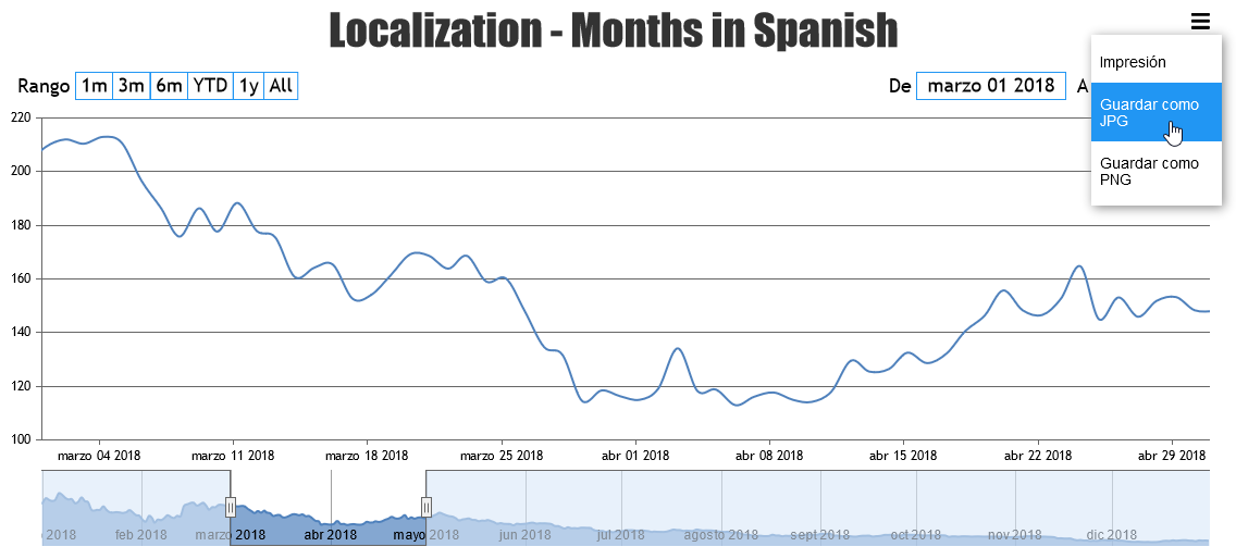 JavaScript StockChart with Localization Support