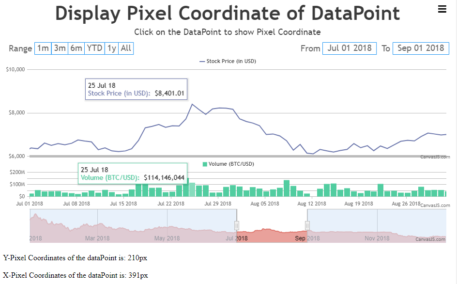 Display Pixel Coordinate of dataPoint in StockChart