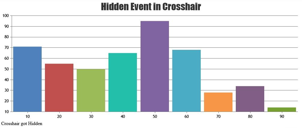 axis crosshair hidden event
