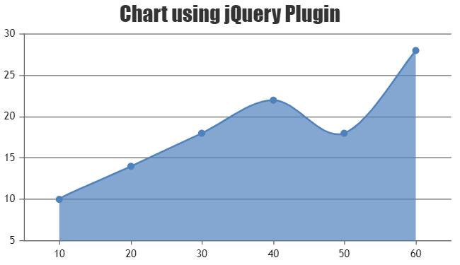 Chart using jQuery Plugin
