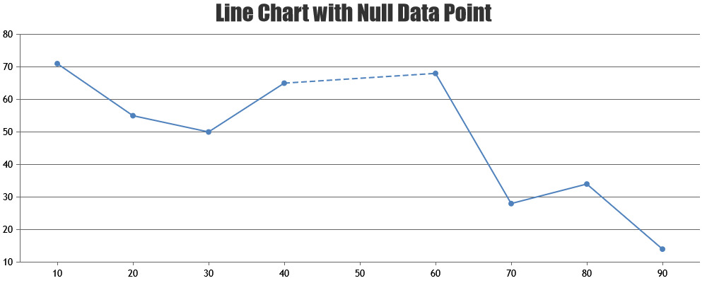 Connect Null Data in Line Charts