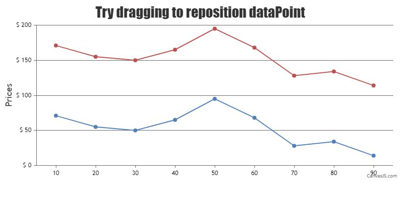 repositioning the entire dataSeries by dragging a single dataPoint