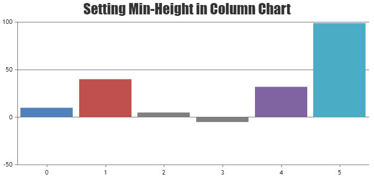 Setting minimum height in column chart