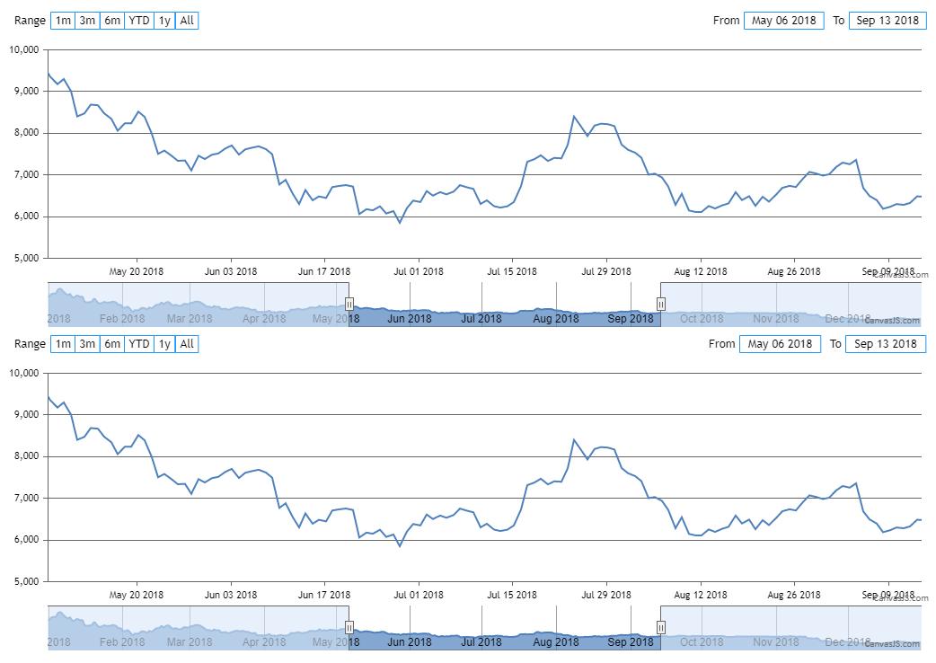 StockChart with Synchronized range