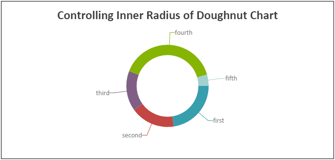 Animated HTML5 JavaScript Charts
