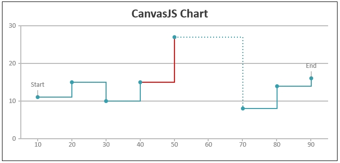 CanvasJS Chart with Line Color