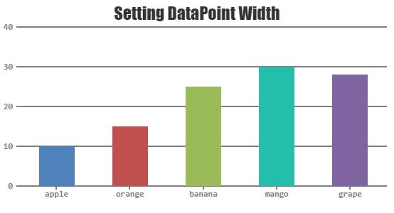 Setting Column Chart Width