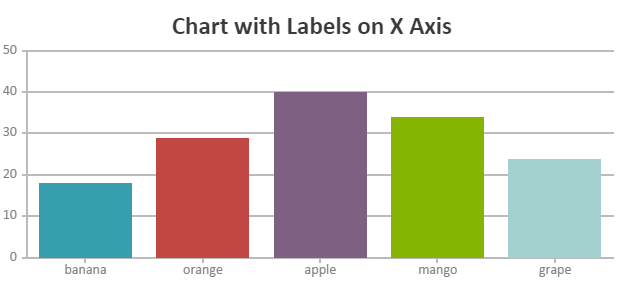 JavaScript column chart with label on axis