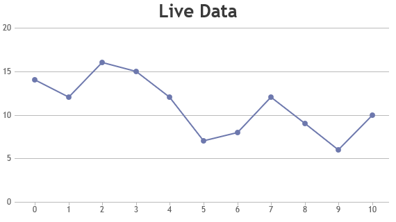 JavaScript Dynamic / Live Line Charts & Graphs