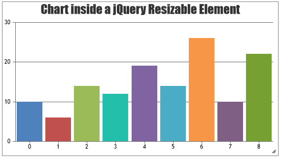jQuery Chart inside Resizable Container