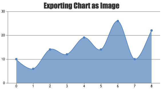 jQuery Charts & Graphs