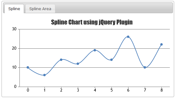 Spline Charts & Graphs in jQuery Tabs