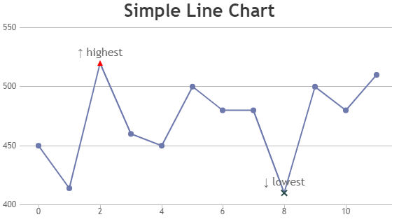 JavaScript Line Charts & Graphs | CanvasJS